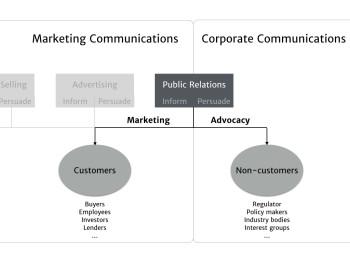 Public relations schematic